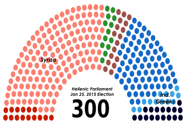 Composition of the parliament of Greece following the January 25, 2015 election. (Adapted from JackWilfred/Wikimedia)