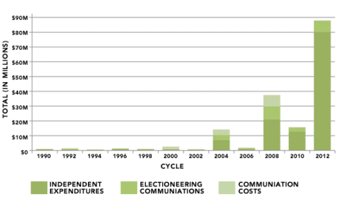 The dramatic growth of independent expenditures in presidential elections following the Citizens United decision. (Center for Responsive Politics via Reclaim Democracy)