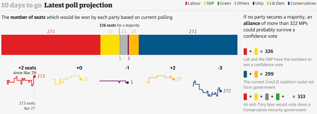 Projected number of seats to each party and combinations of various parties via The Guardian.