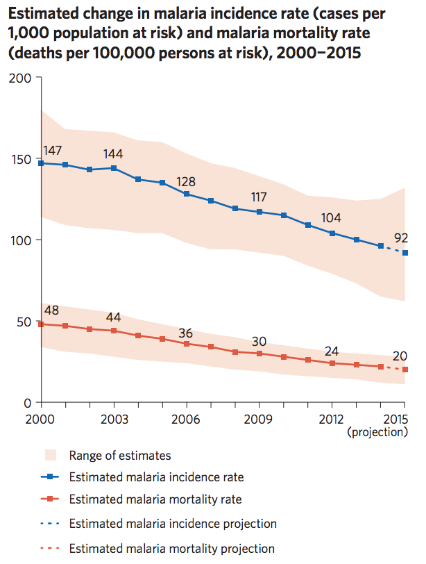 malaria-progress-2000-2015-united-nations