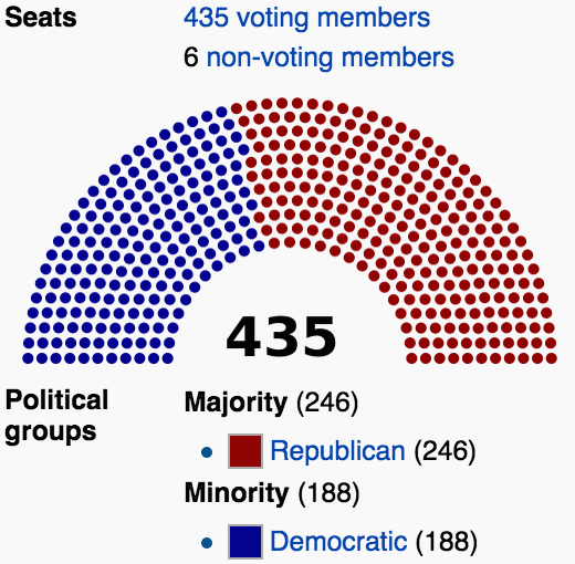 2015 U.S. House composition (with one vacancy). Credit: Nick.mon / Wikimedia