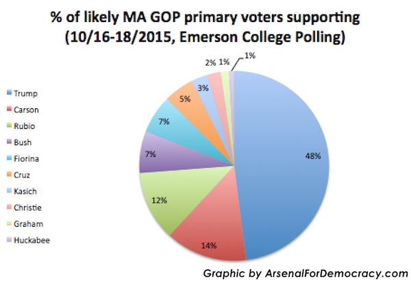 ma-gop-primary-emerson-poll-chart